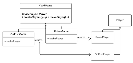 Factory method design patterns in uml include iostream include string using namespace std class player string playertype public playerstring s playertypes void print cout ccuart Gallery